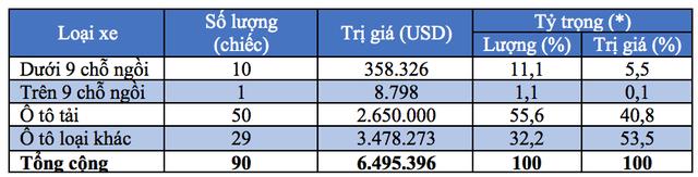 * Tỷ trọng là tỷ trọng nhập khẩu từng loại ô tô trong tổng số ô tô nguyên chiếc các loại)