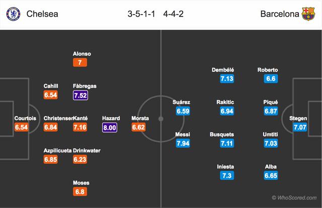 Chelsea - Barcelona: Stamford Brigde rực lửa - 4