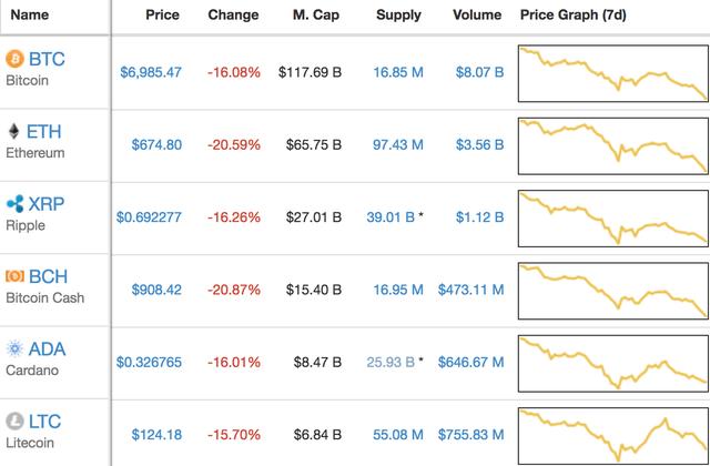 Giá của Bitcoin đã giảm xuống chỉ còn dưới 7.000 USD/coin.