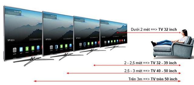 Bạn nên tính toán theo công thức: khoảng cách từ TV đến chỗ ngồi / 1,5 = kích thước màn hình (inch). Đây là công thức tối ưu được các chuyên gia hình ảnh khuyên dùng.
