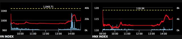 Diễn biến đau tim của hai chỉ số chính VNIndex, HNXIndex