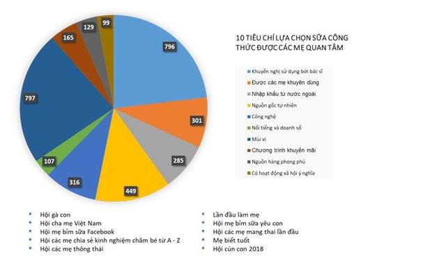 Tổng kết kết quả khảo sát 10 tiêu chí trên 10 group facebook dành cho các mẹ