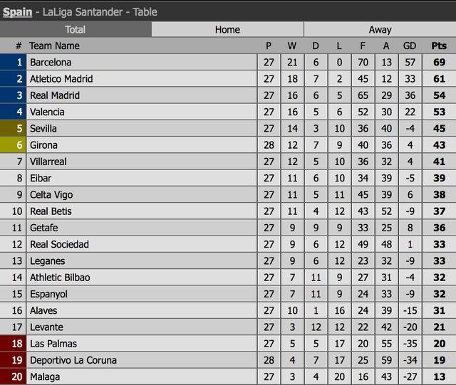 Real Madrid tiếp tục nuôi mộng tranh ngôi á quân La Liga - 5
