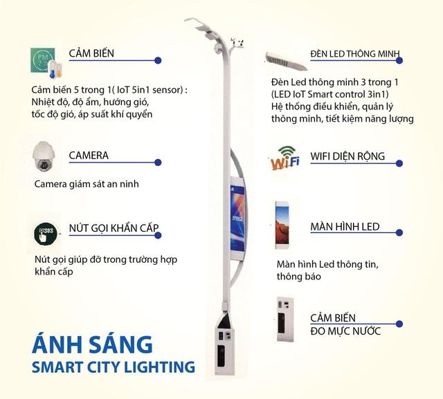 Một trong những tính năng thông minh của mô hình Smart City