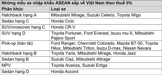 Cuộc đổ bộ của ôtô nhập khẩu ASEAN sắp bắt đầu - 2