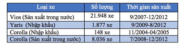 Toyota Việt Nam triệu hồi gần 17.000 chiếc Corolla Altis vì lỗi túi khí - 3