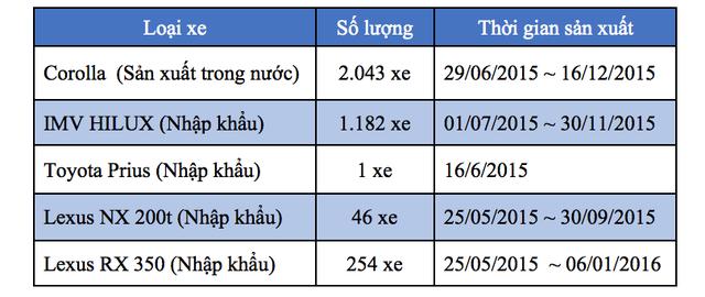 Toyota Việt Nam triệu hồi gần 17.000 chiếc Corolla Altis vì lỗi túi khí - 4