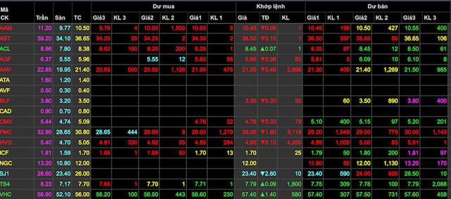 Nhiều cổ phiếu thủy sản chìm trong sắc đỏ vì cá tra bị áp thuế cao kỷ lục vào Mỹ.