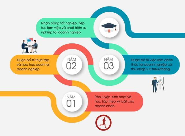 Lộ trình phát triển của học viên Business One.