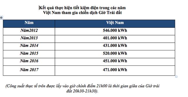"""Một giờ """"tắt đèn"""" tối 24/3: Tiết kiệm 485.000 kWh, tiết kiệm 834 triệu đồng - 3"""