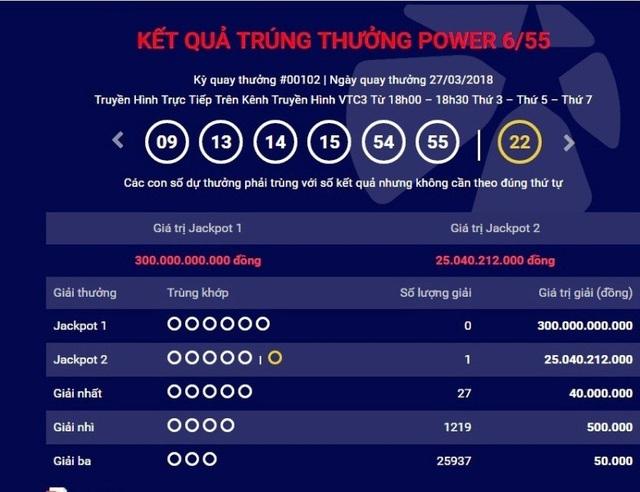 Giải Jackpot 2 trị giá hơn 25 tỷ đồng của loại hình xổ số tự chọn Power 6/55 đã có một tấm vé trúng thưởng.