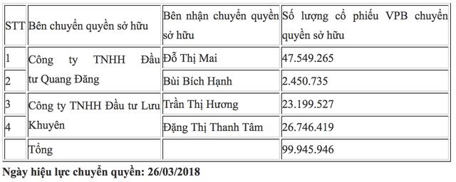 (Chi tiết giao dịch thỏa thuận khủng cổ phiếu VPB - Ảnh chụp màn hình)