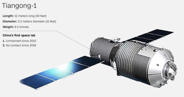 Chỉ số kỹ thuật của trạm vũ trụ Thiên cung-1.