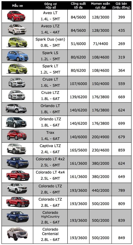 GM duy trì giảm giá một số dòng xe trong tháng 4 - 2