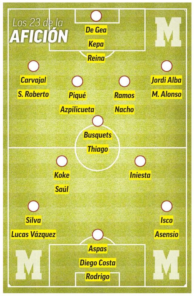 Đội hình 23 cầu thủ Tây Ban Nha dự World Cup 2018 theo bình chọn của người hâm mộ trên tờ Marca