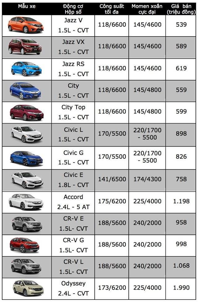 """Honda CR-V tiên phong với mức giá """"sốc"""" 958 triệu đồng - 3"""