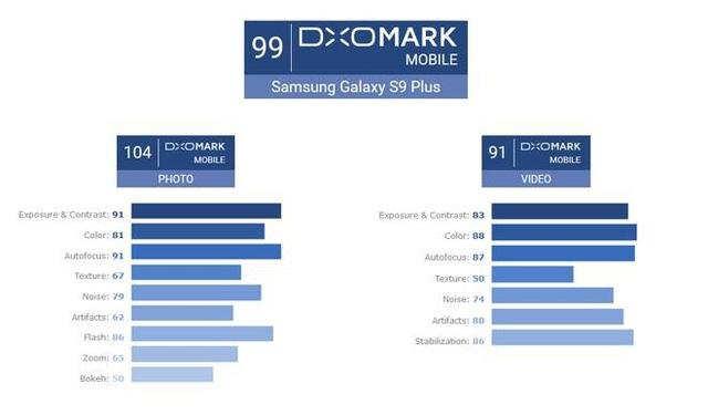 Theo đánh giá của DxOMark, camera của chiếc S9+ gần như không tồn tại nhược điểm nhờ vào khả năng chụp ảnh vô cùng ấn tượng trong mọi điều kiện ánh sáng.