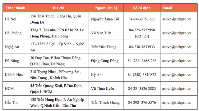 Những địa điểm được ủy quyền của Công ty Lenovo trên toàn quốc tiếp nhận sản phẩm