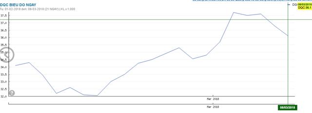 Diễn biến giá cổ phiếu DQC trong 1 tháng qua (đồ thị: Cophieu68)