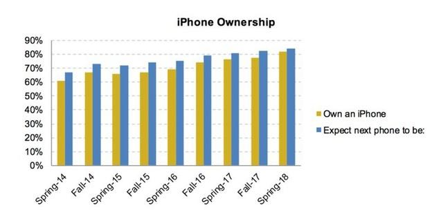 Lượng người dùng sở hữu iPhone và mong muốn sở hữu iPhone tiếp tục tăng mạnh trong nhiều năm qua.