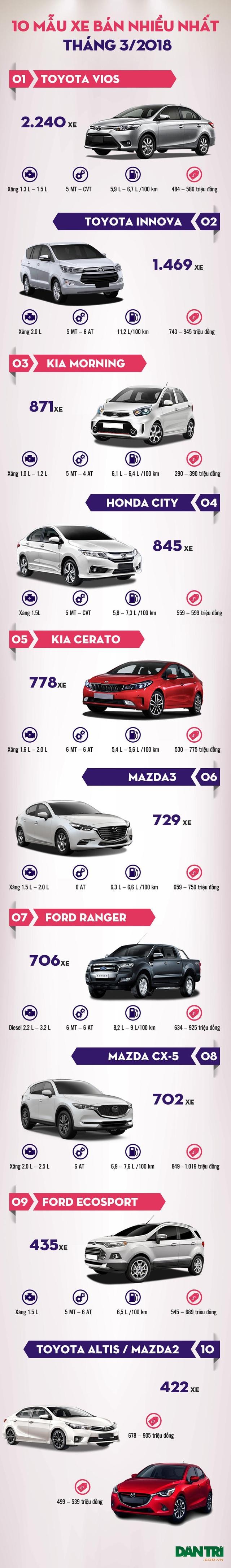 Top 10 mẫu xe bán nhiều nhất tháng 3/2018 - 2