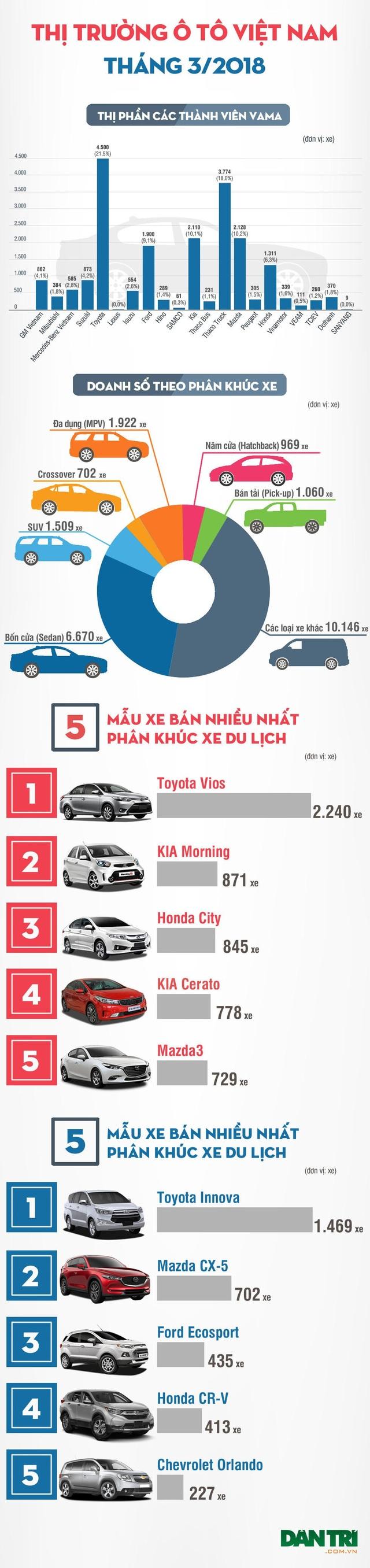 """Thị trường thiếu nguồn cung xe nhập - Người tiêu dùng không dễ bị """"dụ"""" - 3"""