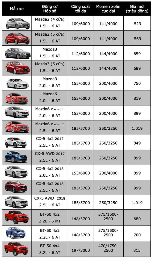 Mẫu xe nhỏ Mazda2 đột ngột tăng giá - 2