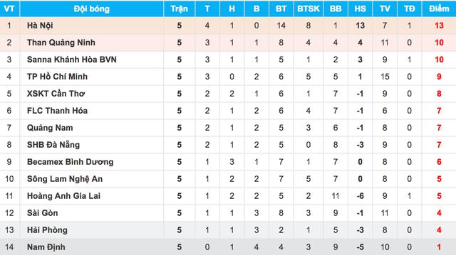 FLC Thanh Hoá và HA Gia Lai hụt hơi, CLB Hà Nội thắng thế tại V-League - 6