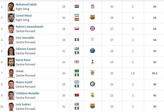 Top 10 cuộc đua Chiếc giày vàng châu Âu
