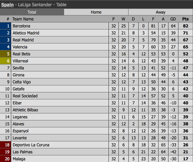 Barcelona tiến gần ngôi vô địch La Liga tại Balaidos? - 5