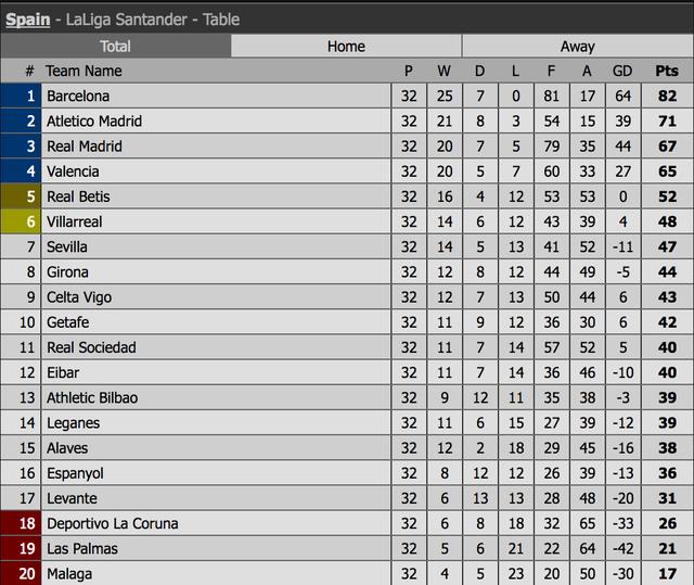 Isco lập siêu phẩm, Real Madrid soán vị trí của Valencia - 5