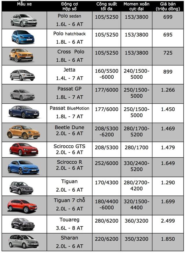 Volkswagen giảm giá 100 triệu đồng cho mẫu Jetta - 2