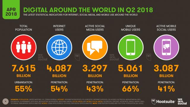 Trong số 7,6 tỷ người trên thế giới thì có hơn 4 tỷ người dùng Internet, 5 tỷ người dùng điện thoại, và hơn 3,2 tỷ người đang sử dụng các dịch vụ mạng xã hội.