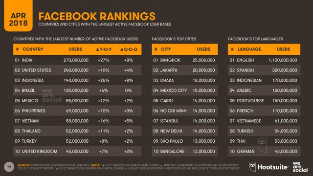 Việt Nam đứng thứ 7 trong bảng xếp hạng các quốc gia có đông người dùng Facebook nhất.