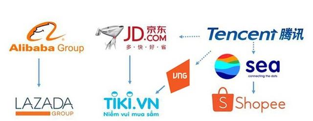 Amazon chưa kịp có động thái nào, thì các ông lớn Trung Quốc đã tranh nhau xâu xé thị trường thương mại điện tử Việt Nam.