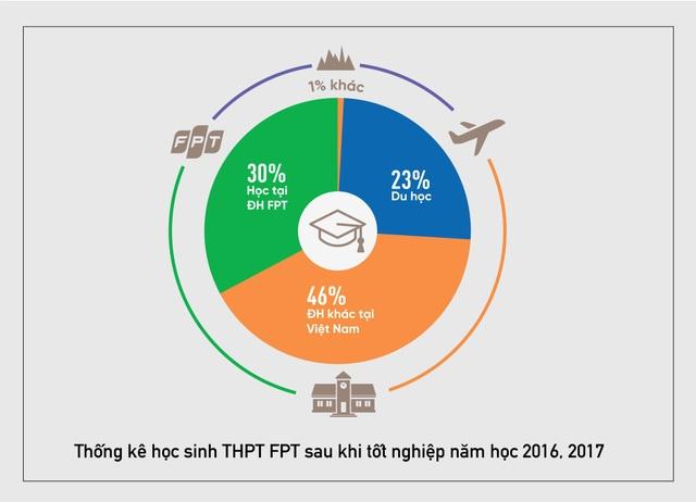 40% phụ huynh chọn cho con học THPT FPT là để học lên ĐH FPT - 3