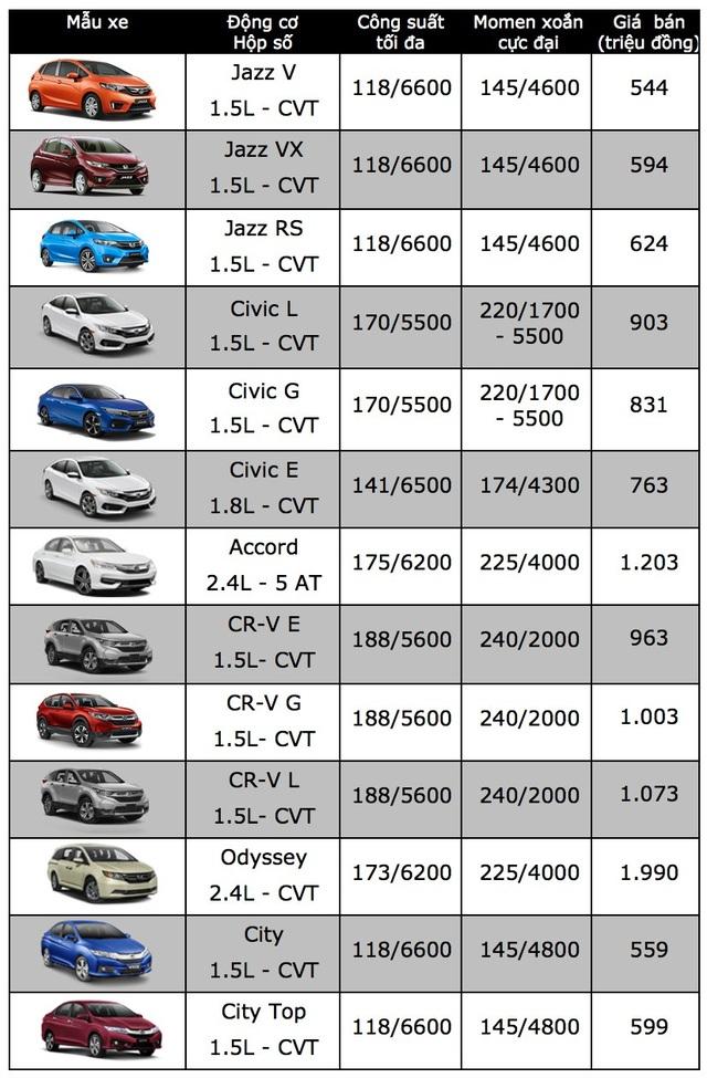 Honda Việt Nam tăng giá xe CR-V trong tháng 4 - 2
