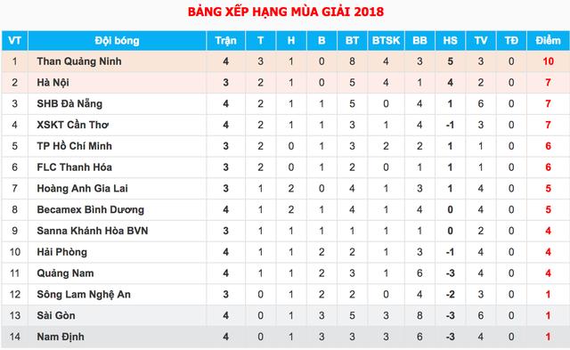 Bùi Tiến Dũng bắt chính, FLC Thanh Hóa đánh bại SL Nghệ An - 4