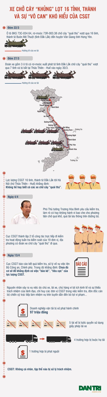 """Infographic: """"Quái thú"""" lọt 16 tỉnh thành và sự """"vô can"""" khó hiểu của CSGT (!) - 1"""