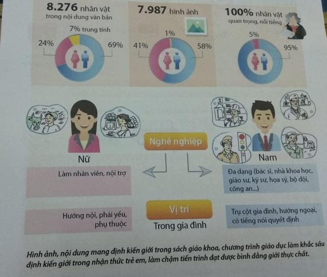 Hình ảnh, nội dung định kiến giới trong SGK hiện nay qua con số khảo sát từ Ban soạn thảo Chương trình giáo dục phổ thông mới