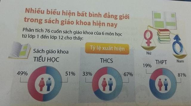 Số liệu bất bình đẳng giới trong SGK hiện nay