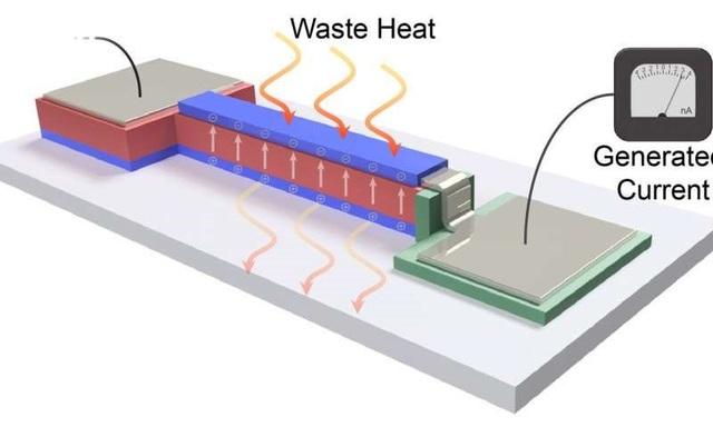 Màng mỏng biến đổi nhiệt từ thiết bị điện tử thành năng lượng - 1