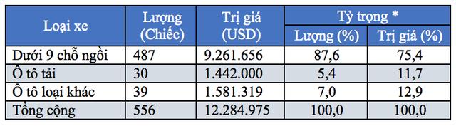 (Ghi chú: Tỷ trọng là tỷ trọng nhập khẩu từng loại ô tô trong tổng số ô tô nguyên chiếc các loại)