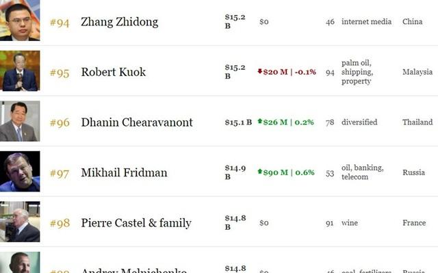 Lộ khối tài sản, ông Phạm Nhật Vượng có 7 tỷ USD: Top 100 giàu nhất hành tinh - 2