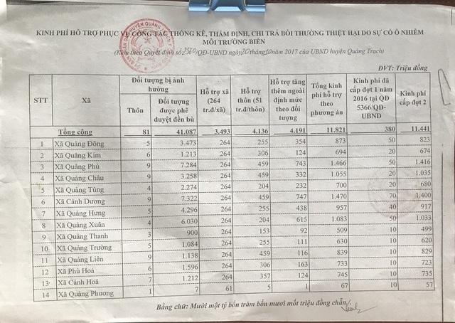 Quyết định của UBND huyện Quảng Trạch về việc cấp kinh phí phục vụ công tác quản lý, ổn định tình hình, công tác thống kê, thẩm định chi trả bồi thường sự cố môi trường biển