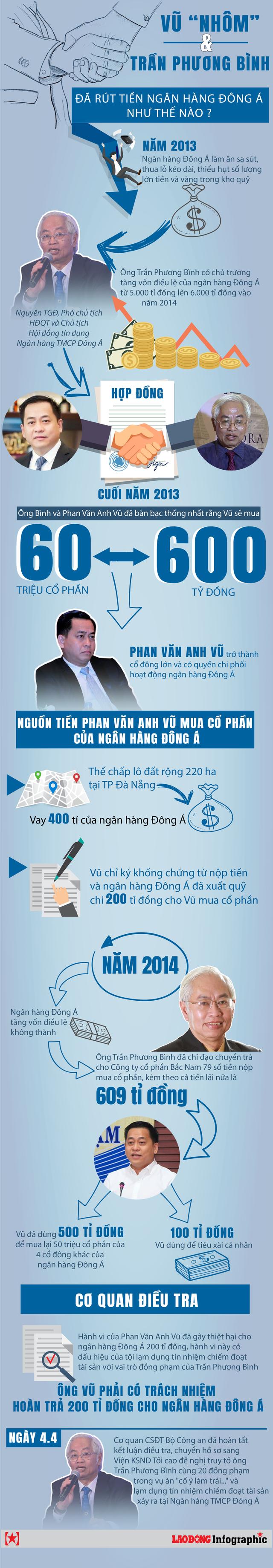 """Infographic: Vũ """"Nhôm"""" đã bắt tay với Trần Phương Bình rút tiền từ DongA Bank thế nào? - 1"""