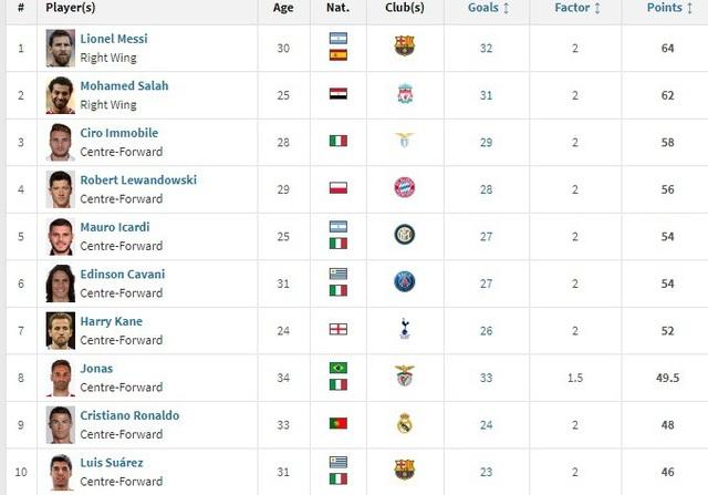 Top 10 cầu thủ dẫn đầu trong cuộc đua Chiếc giày vàng châu Âu