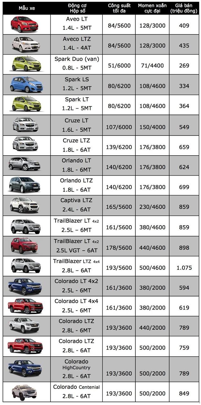 Mẫu xe bán tải Colorado giảm giá mạnh - 3