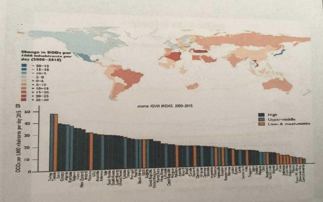 Trong bản đồ Sử dụng kháng sinh năm 2015, Việt Nam thuộc nước sử dụng và kê đơn kháng sinh cao nhất thế giới
