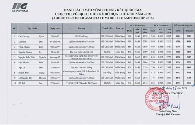 Sinh viên Đại học Greenwich (Việt Nam) góp mặt 4 trong tổng số 10 thí sinh được chọn vào vòng Chung kết quốc gia cuộc thi ACAW 2018. Ở vòng sơ khảo cuộc thi thú hút hơn 120 thí sinh được tuyển chọn từ các trường ĐH trọng điểm trên cả nước.
